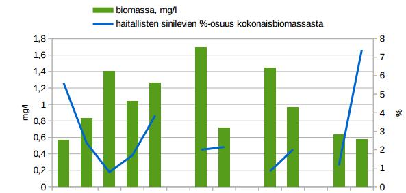 Biomassa och skadliga blågröna alger