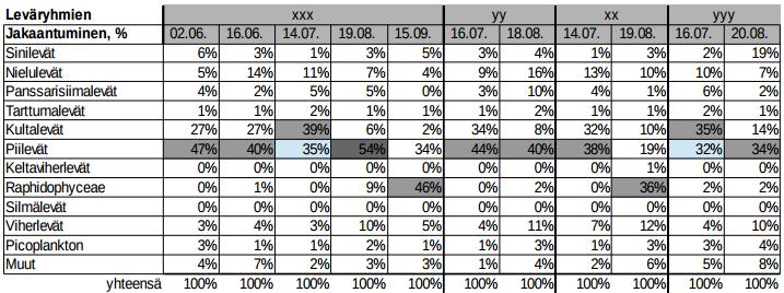 Leväryhmien jakaantuminen, taulukot 2