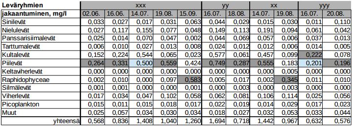 Alggruppernas fordelning, tabellerna
